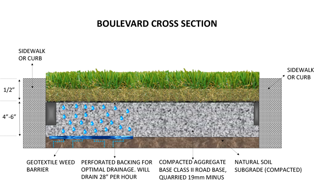 Boulevard-Well-cross-section-1024x588 The Art of Synthetic Turf Installation