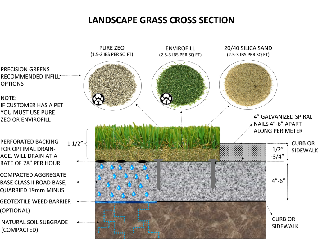 LANDSCAPE-GRASS-CROSS-SECTION-1024x770 Base Construction